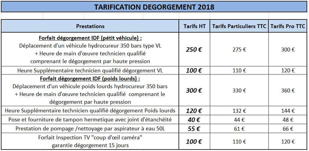 tarification degorgement 2020